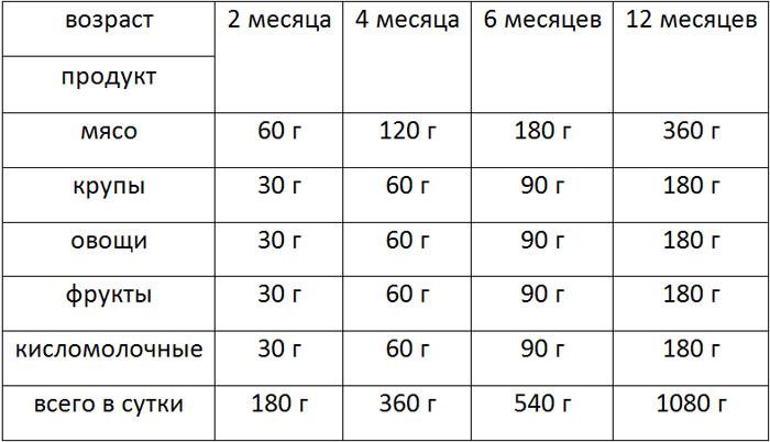 Таблица кормления бигля