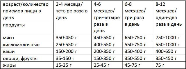 Таблица примерного ежедневного рациона кавказской овчарки