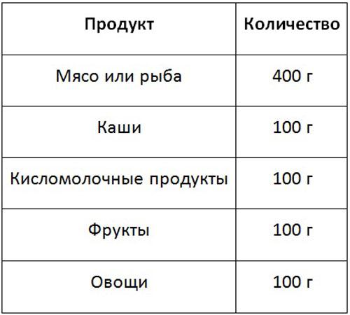 таблица продуктов питания